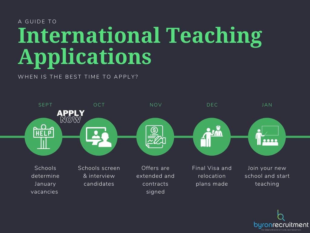 International School Recruiting Cycle